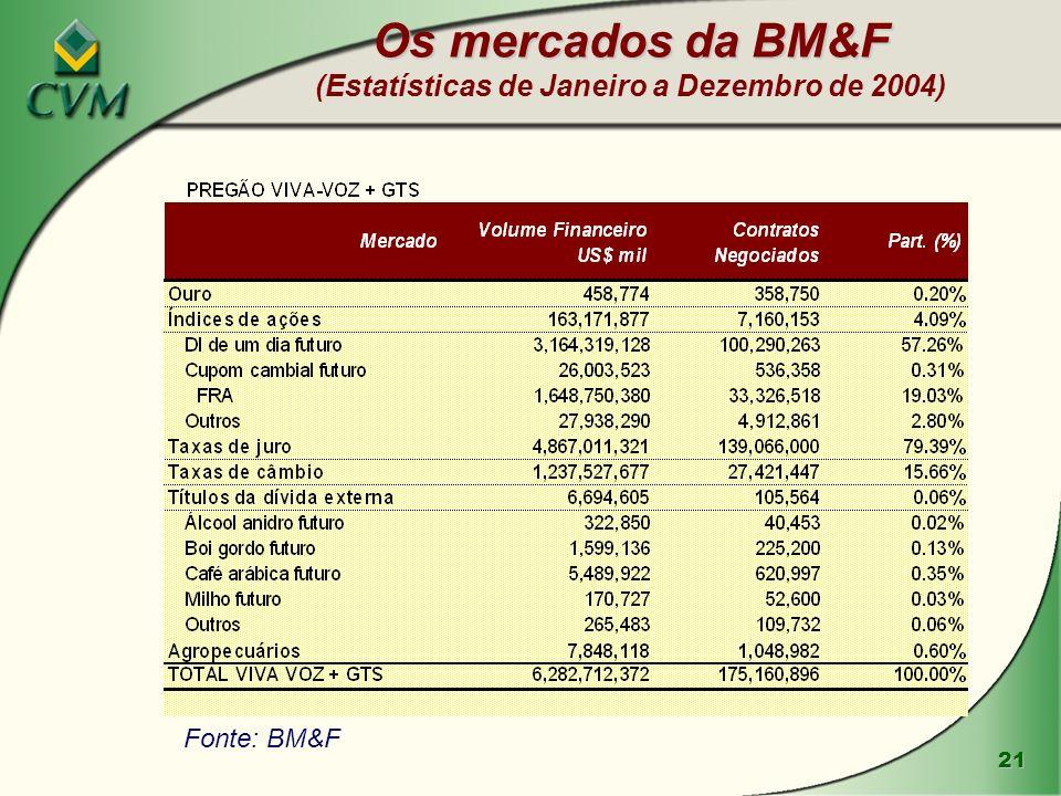 21 Os mercados da BM&F Os mercados da BM&F (Estatísticas de Janeiro a Dezembro de 2004) Fonte: BM&F