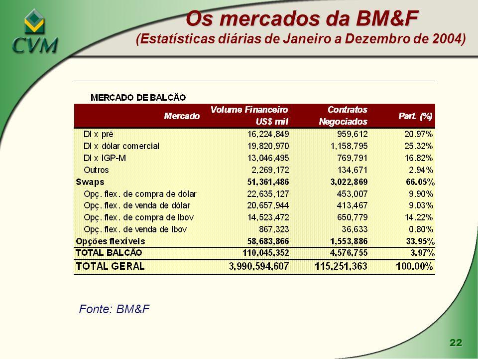 22 Os mercados da BM&F Os mercados da BM&F (Estatísticas diárias de Janeiro a Dezembro de 2004) Fonte: BM&F
