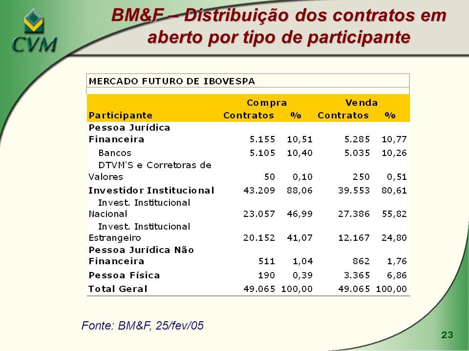23 BM&F – Distribuição dos contratos em aberto por tipo de participante Fonte: BM&F, 25/fev/05