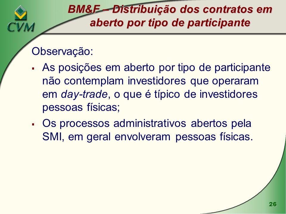 26 BM&F – Distribuição dos contratos em aberto por tipo de participante Observação: As posições em aberto por tipo de participante não contemplam inve