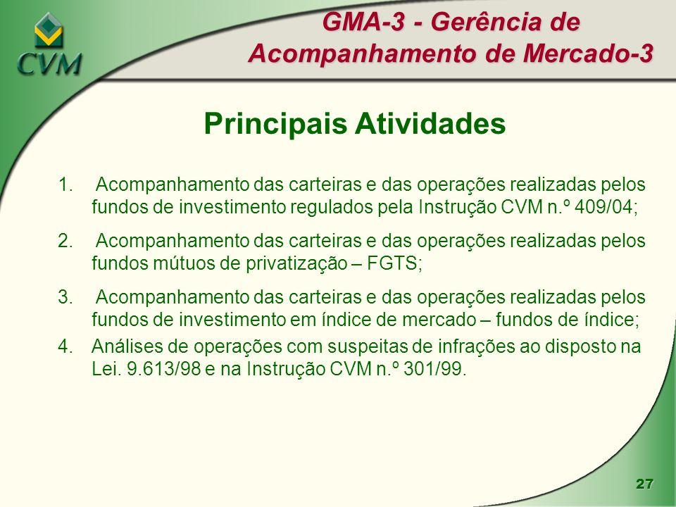 27 GMA-3 - Gerência de Acompanhamento de Mercado-3 Principais Atividades 1. Acompanhamento das carteiras e das operações realizadas pelos fundos de in