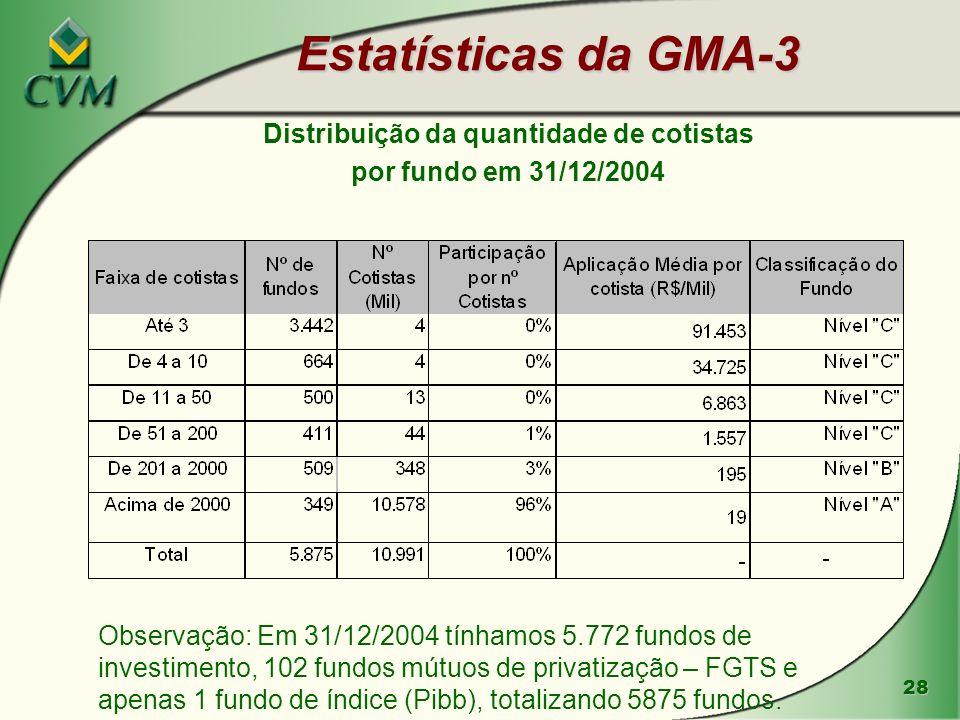 28 Estatísticas da GMA-3 Distribuição da quantidade de cotistas por fundo em 31/12/2004 Observação: Em 31/12/2004 tínhamos 5.772 fundos de investiment