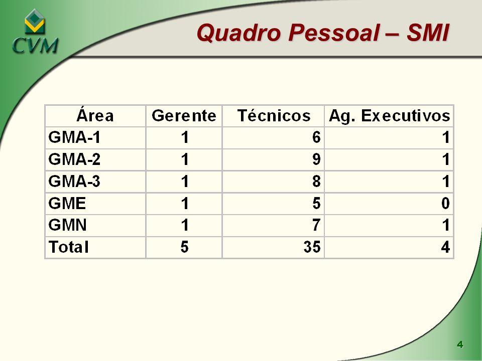25 BM&F – Distribuição dos contratos em aberto por tipo de participante Fonte: BM&F, 25/fev/05