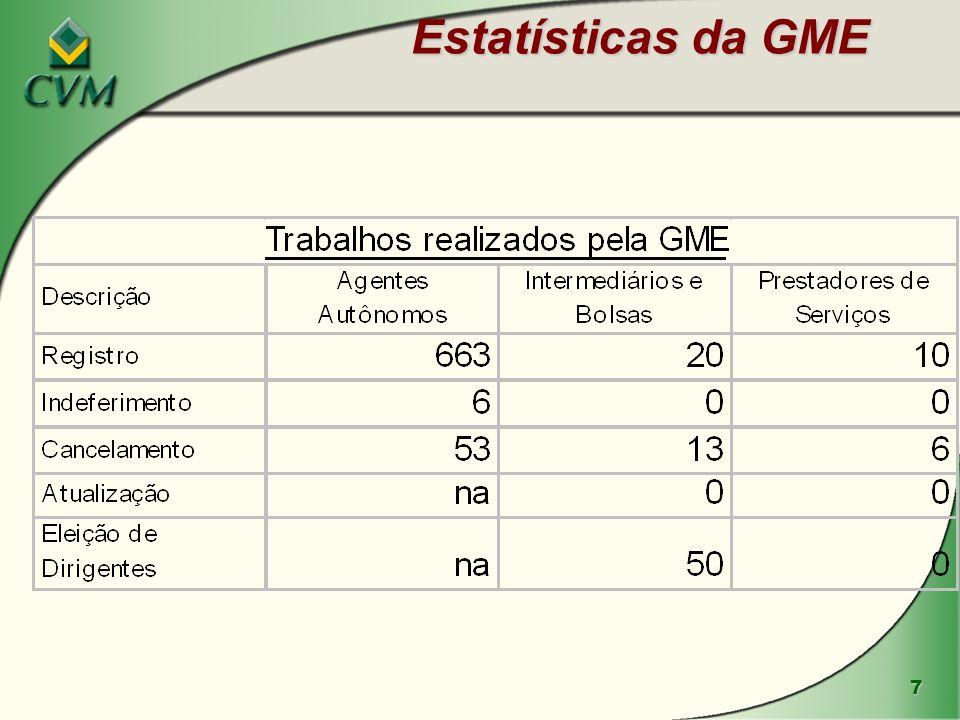 7 Estatísticas da GME