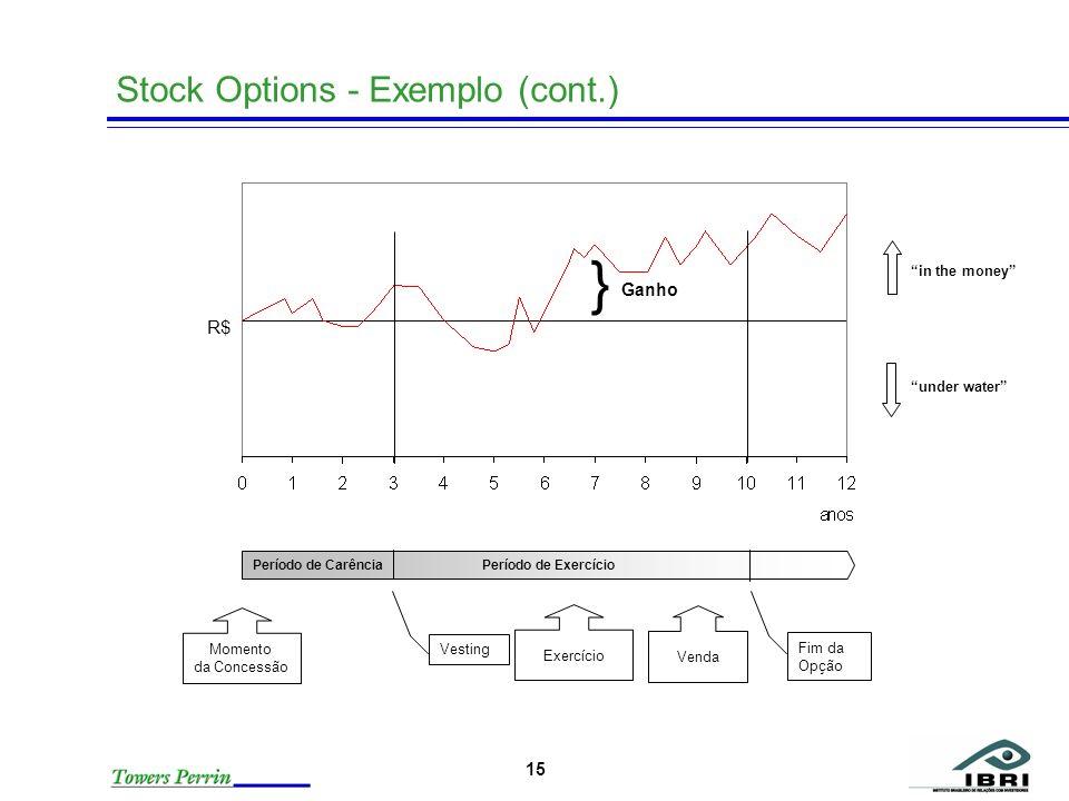 15 Stock Options - Exemplo (cont.) Período de Carência Período de Exercício Momento da Concessão Exercício Vesting Venda Fim da Opção } Ganho in the m