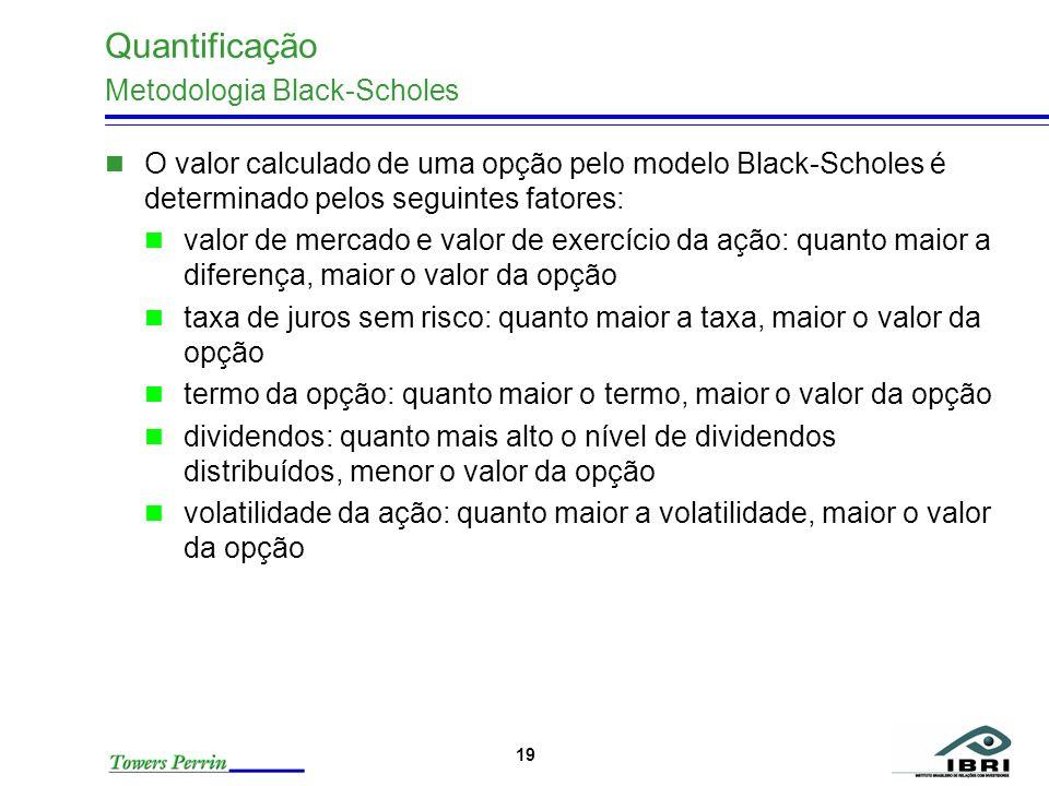 19 Quantificação Metodologia Black-Scholes O valor calculado de uma opção pelo modelo Black-Scholes é determinado pelos seguintes fatores: valor de me