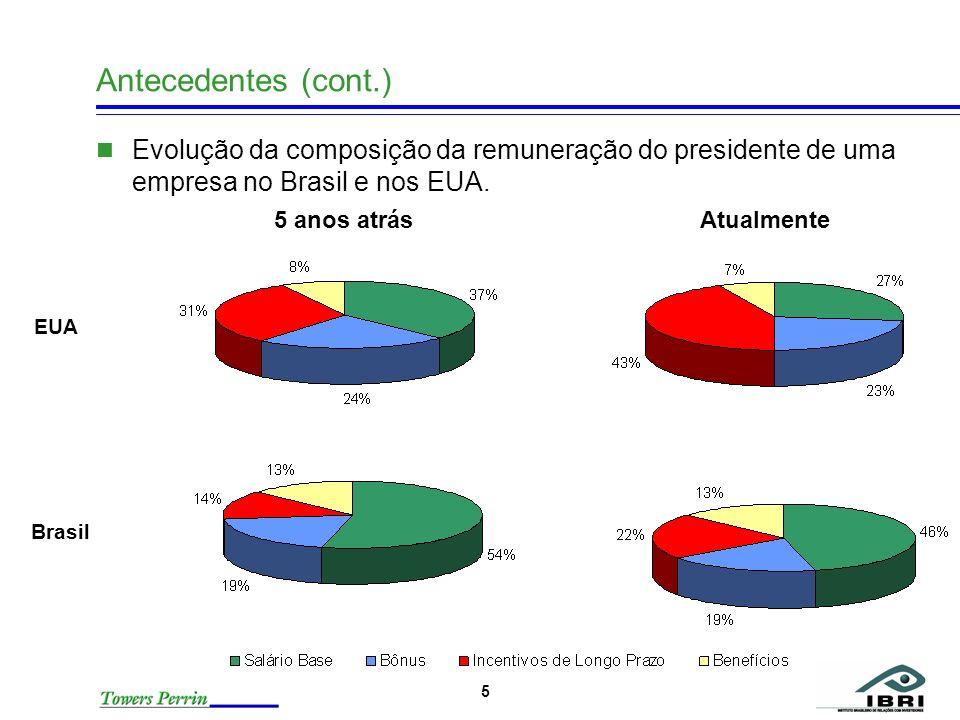 5 Antecedentes (cont.) Evolução da composição da remuneração do presidente de uma empresa no Brasil e nos EUA. EUA 5 anos atrás Atualmente Brasil