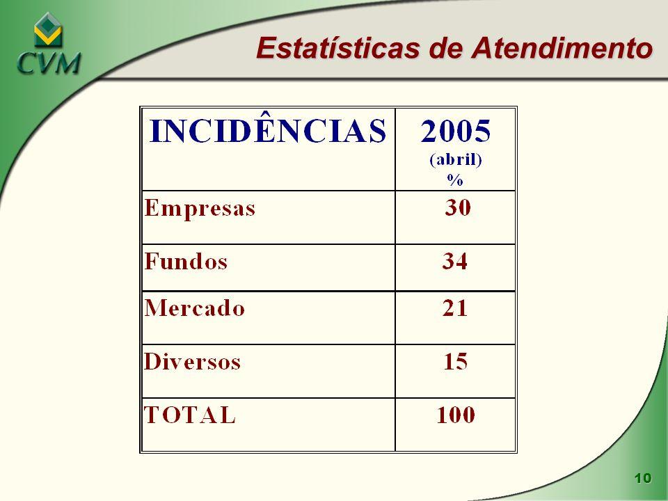 10 Estatísticas de Atendimento
