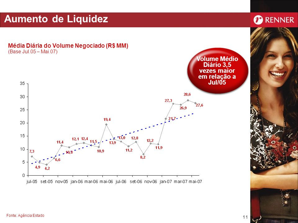 11 Fonte: Agência Estado Aumento de Liquidez Volume Médio Diário 3,5 vezes maior em relação a Jul/05 Média Diária do Volume Negociado (R$ MM) (Base Ju