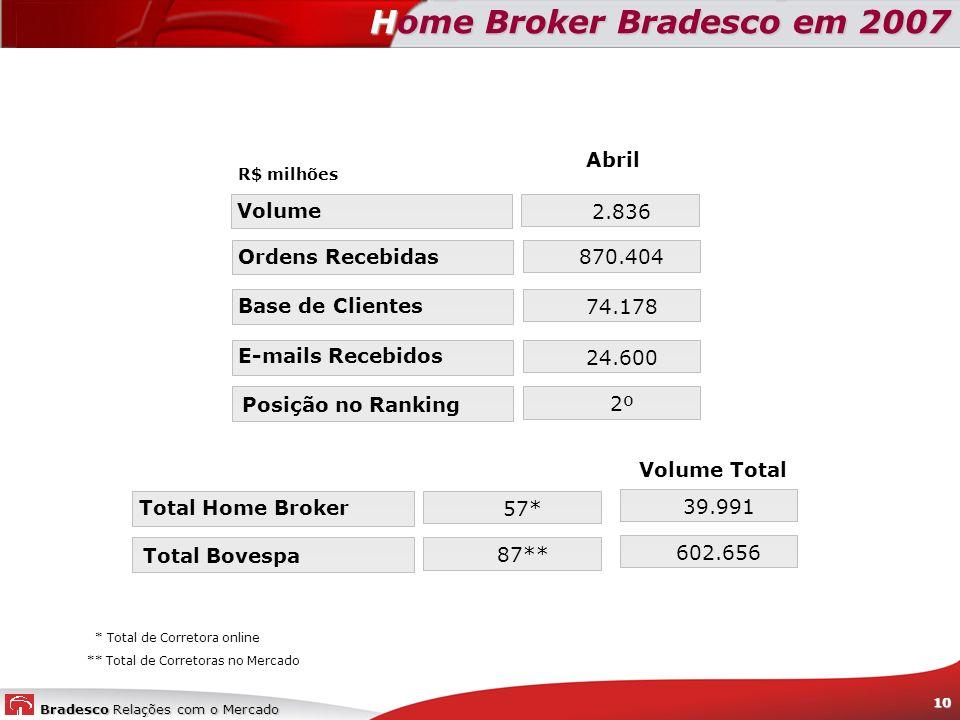 Bradesco Relações com o Mercado 10 Home Broker Bradesco em 2007 Abril 870.404 74.178 24.600 2º Ordens Recebidas Base de Clientes E-mails Recebidos Pos