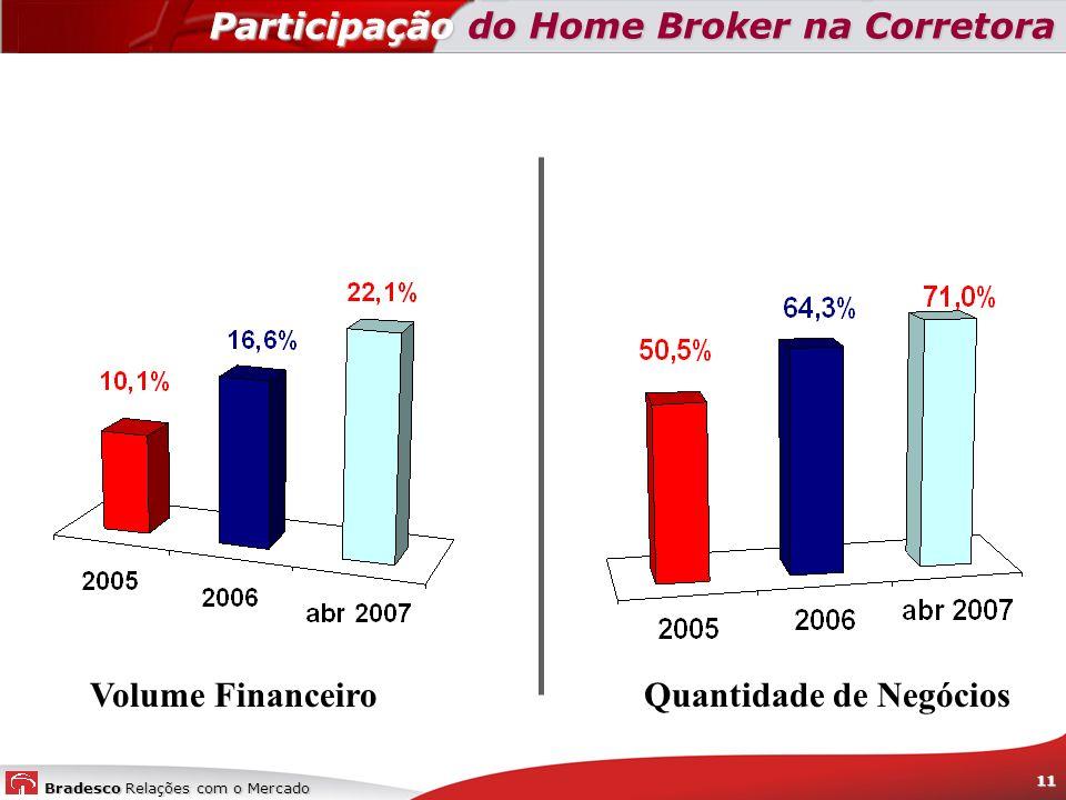 Bradesco Relações com o Mercado 11 Participação do Home Broker na Corretora Participação do Home Broker na Corretora Volume Financeiro Quantidade de N