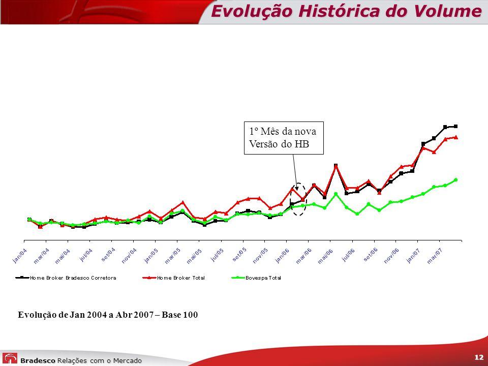 Bradesco Relações com o Mercado 12 Evolução Histórica do Volume Evolução de Jan 2004 a Abr 2007 – Base 100 1º Mês da nova Versão do HB