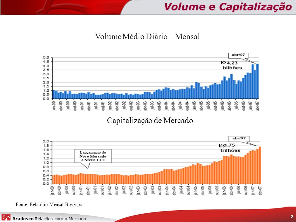Bradesco Relações com o Mercado 2 R$ Volume Médio Diário – Mensal R$ Capitalização de Mercado Volume e Capitalização Fonte: Relatório Mensal Bovespa