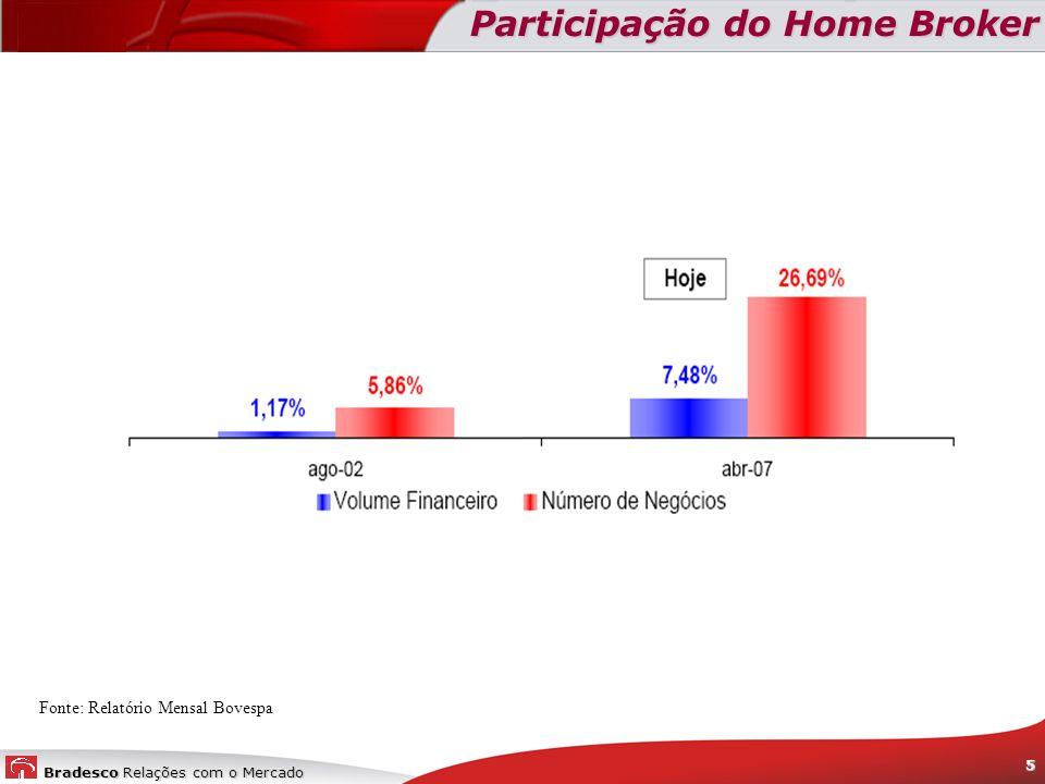 Bradesco Relações com o Mercado 5...... Participação do Home Broker Fonte: Relatório Mensal Bovespa