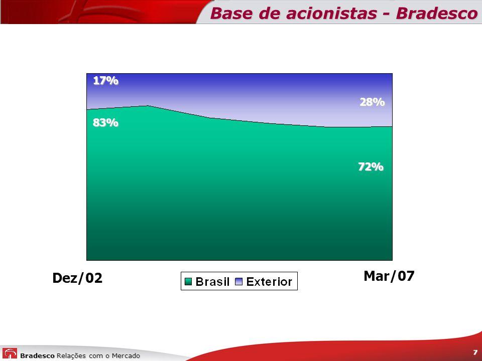 Bradesco Relações com o Mercado 7 Base de acionistas - Bradesco 83% 17% 28% 72% Dez/02 Mar/07