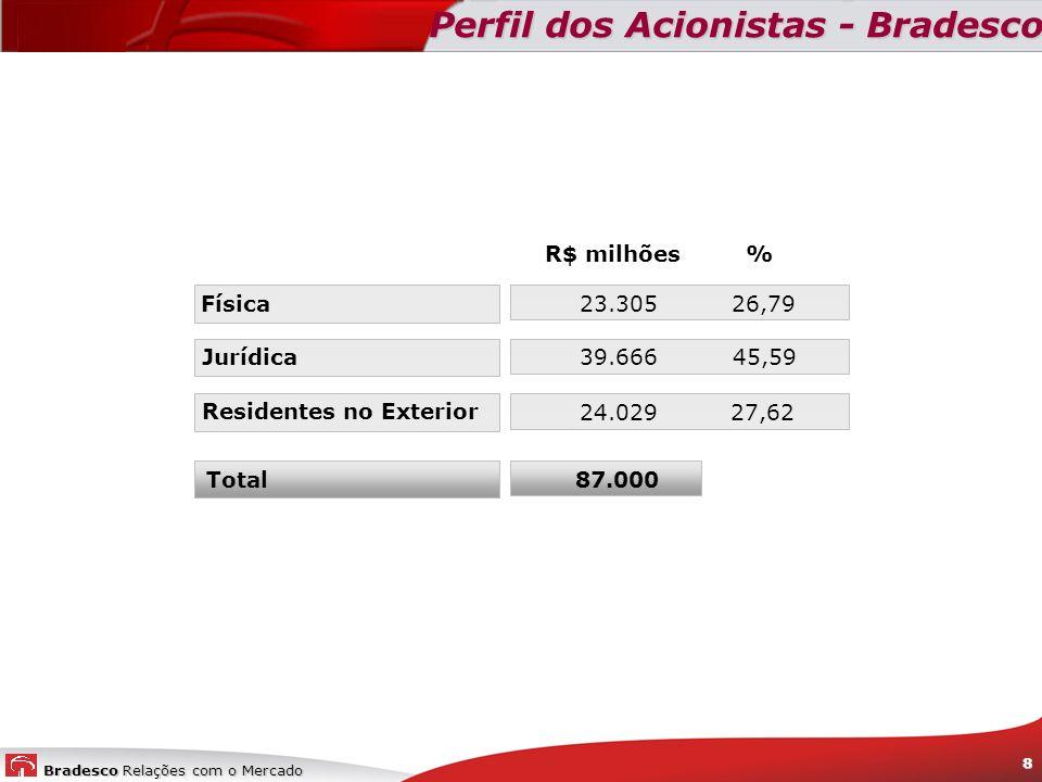 Bradesco Relações com o Mercado 8 Perfil dos Acionistas - Bradesco % 26,79 45,59 27,62 R$ milhões 23.305 39.666 24.029 87.000 Física Jurídica Resident