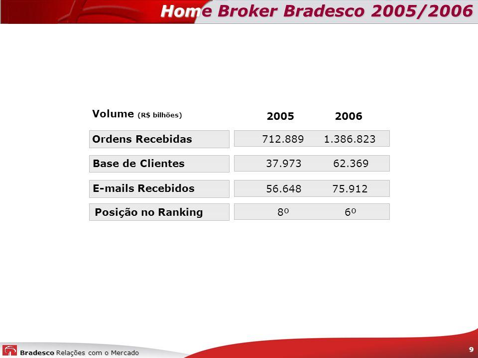 Bradesco Relações com o Mercado 9 Home Broker Bradesco 2005/2006 2006 1.386.823 62.369 75.912 6º 2005 712.889 37.973 56.648 8º Ordens Recebidas Base d