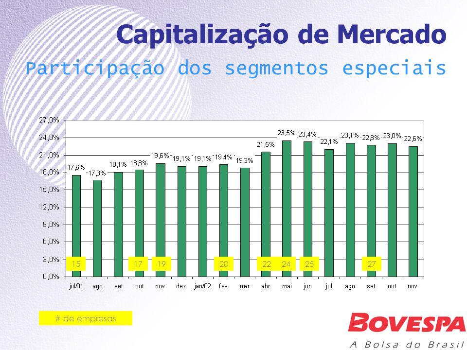 # de empresas Capitalização de Mercado Participação dos segmentos especiais 1517192022242527