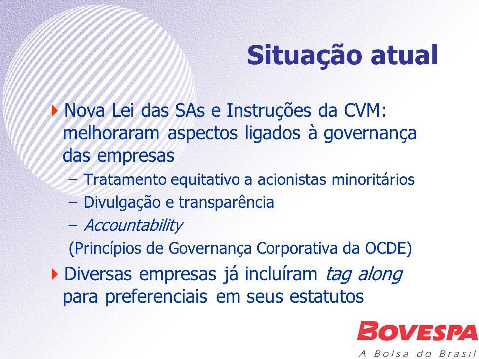 Situação atual Nova Lei das SAs e Instruções da CVM: melhoraram aspectos ligados à governança das empresas –Tratamento equitativo a acionistas minorit