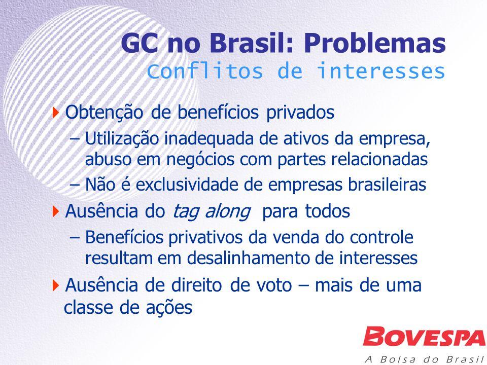 GC no Brasil: Problemas Conflitos de interesses Obtenção de benefícios privados –Utilização inadequada de ativos da empresa, abuso em negócios com par