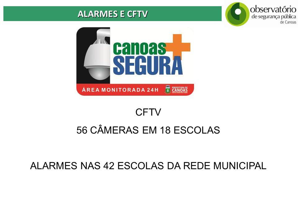 ALARMES E CFTV CFTV 56 CÂMERAS EM 18 ESCOLAS ALARMES NAS 42 ESCOLAS DA REDE MUNICIPAL
