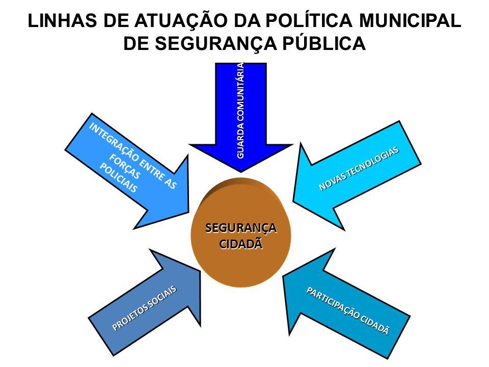 LINHAS DE ATUAÇÃO DA POLÍTICA MUNICIPAL DE SEGURANÇA PÚBLICA SEGURANÇACIDADÃ INTEGRAÇÃO ENTRE AS FORÇAS POLICIAIS GUARDA COMUNITÁRIA NOVAS TECNOLOGIAS