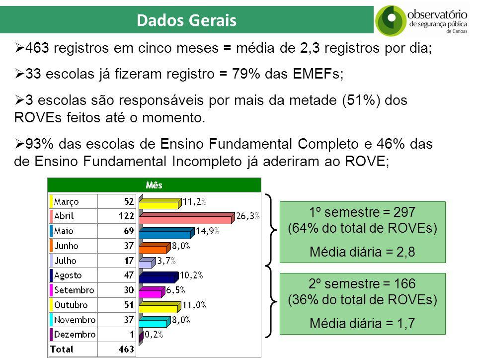 Dados Gerais 463 registros em cinco meses = média de 2,3 registros por dia; 33 escolas já fizeram registro = 79% das EMEFs; 3 escolas são responsáveis