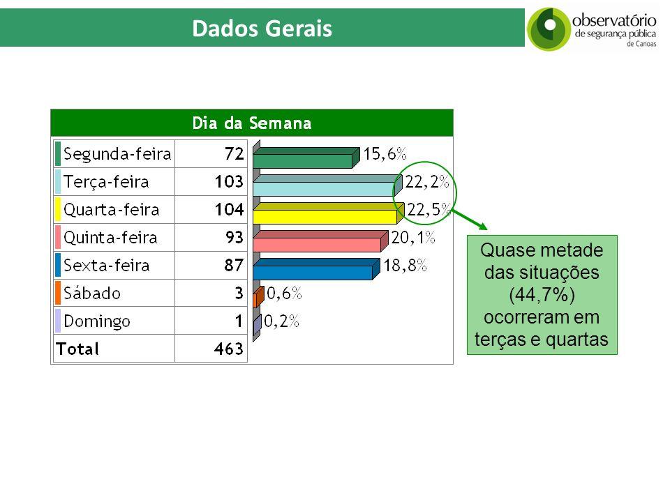 Dados Gerais Quase metade das situações (44,7%) ocorreram em terças e quartas