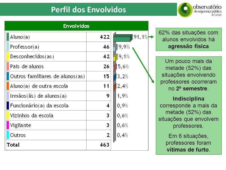 Perfil dos Envolvidos Um pouco mais da metade (52%) das situações envolvendo professores ocorreram no 2º semestre. Indisciplina corresponde a mais da
