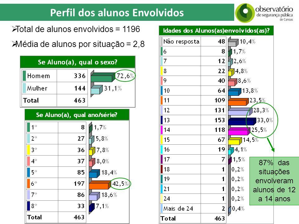 Perfil dos alunos Envolvidos Total de alunos envolvidos = 1196 Média de alunos por situação = 2,8 87% das situações envolveram alunos de 12 a 14 anos