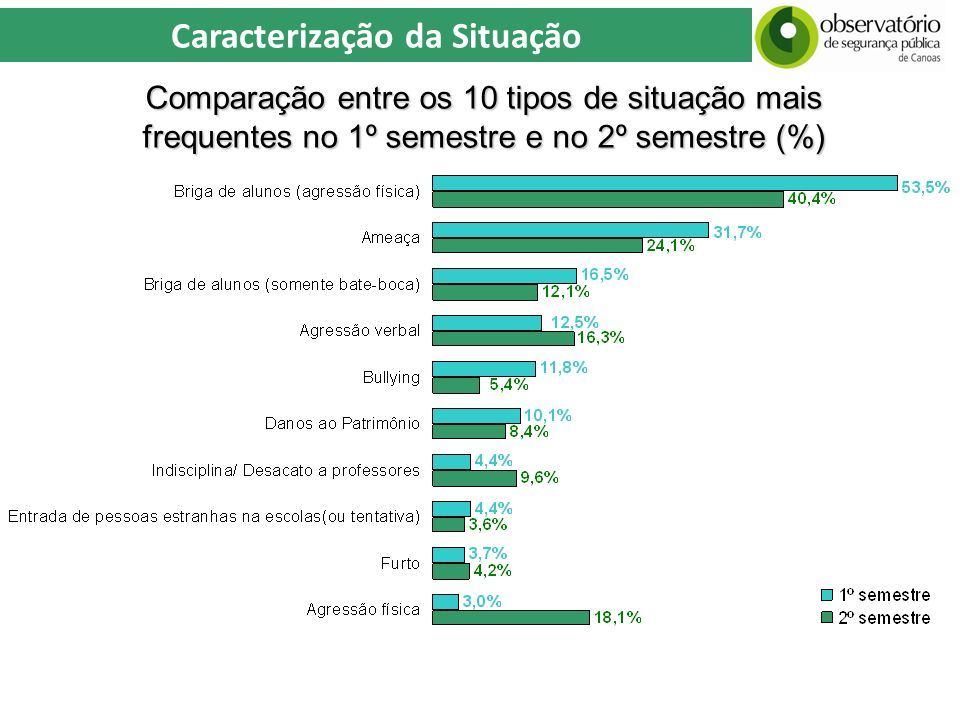 Comparação entre os 10 tipos de situação mais frequentes no 1º semestre e no 2º semestre (%)