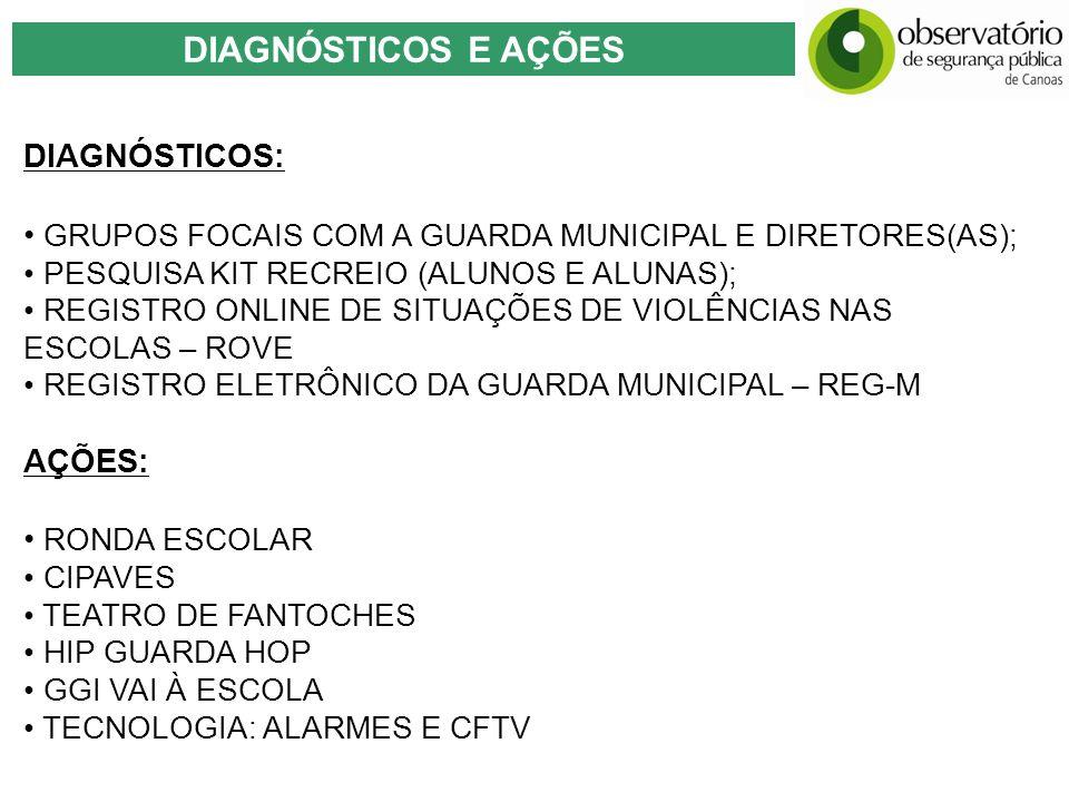 DIAGNÓSTICOS E AÇÕES DIAGNÓSTICOS: GRUPOS FOCAIS COM A GUARDA MUNICIPAL E DIRETORES(AS); PESQUISA KIT RECREIO (ALUNOS E ALUNAS); REGISTRO ONLINE DE SI