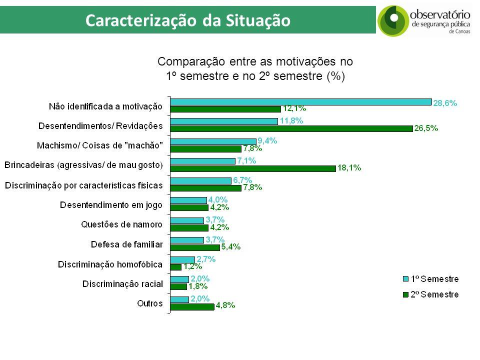 Comparação entre as motivações no 1º semestre e no 2º semestre (%)