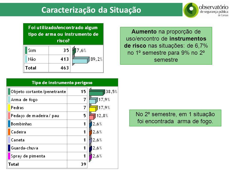 Caracterização da Situação Aumento na proporção de uso/encontro de instrumentos de risco nas situações: de 6,7% no 1º semestre para 9% no 2º semestre