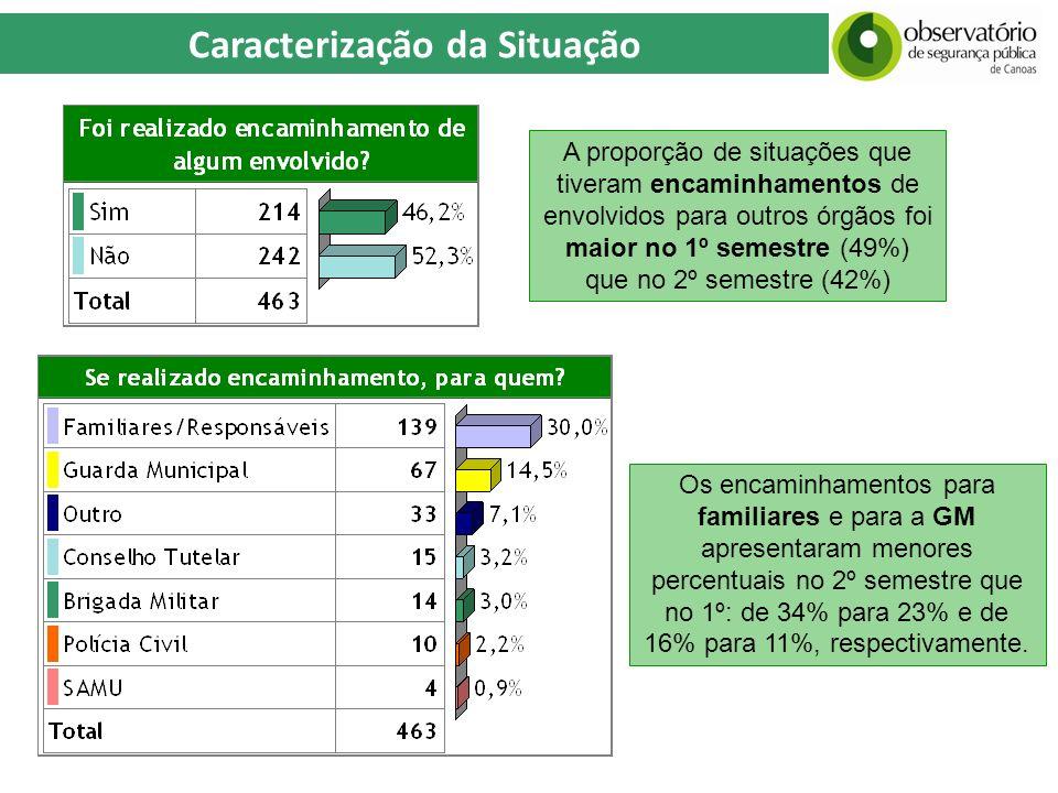 Caracterização da Situação A proporção de situações que tiveram encaminhamentos de envolvidos para outros órgãos foi maior no 1º semestre (49%) que no