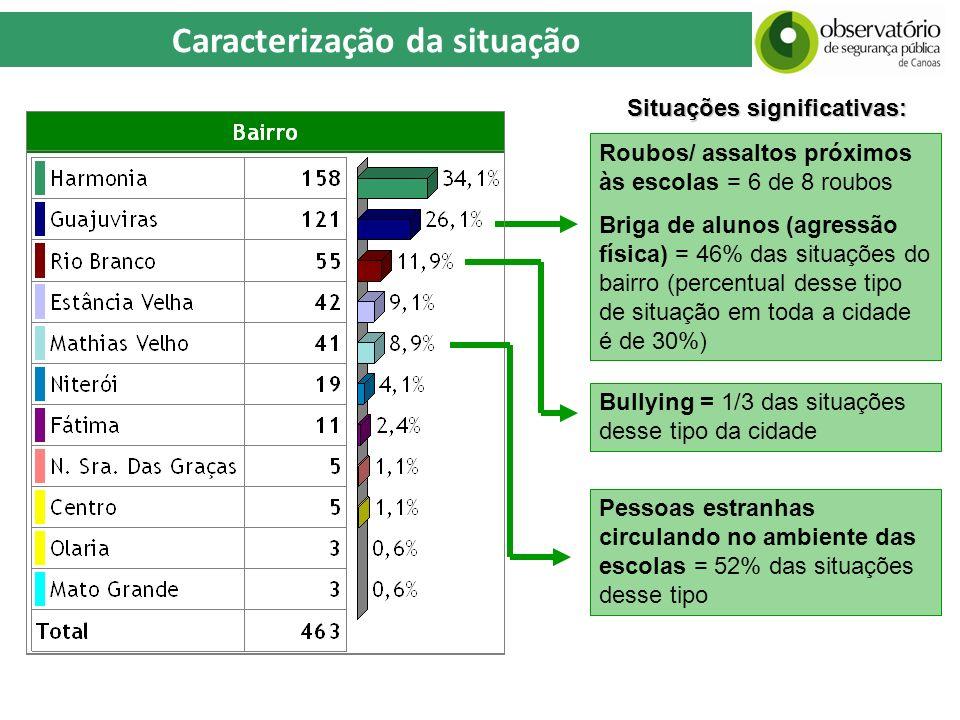 Caracterização da situação Roubos/ assaltos próximos às escolas = 6 de 8 roubos Briga de alunos (agressão física) = 46% das situações do bairro (perce