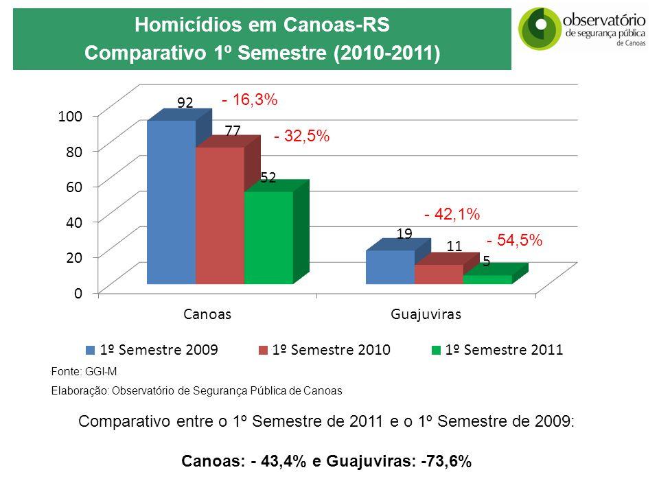 Fonte: GGI-M Elaboração: Observatório de Segurança Pública de Canoas Homicídios em Canoas-RS Comparativo 1º Semestre (2010-2011) - 32,5% - 54,5% - 16,