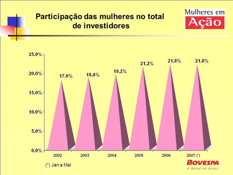 Participação das mulheres no total de investidores (*) Jan a Mai