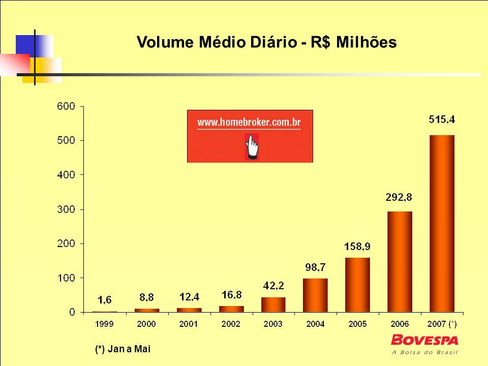 Volume Médio Diário - R$ Milhões (*) Jan a Mai