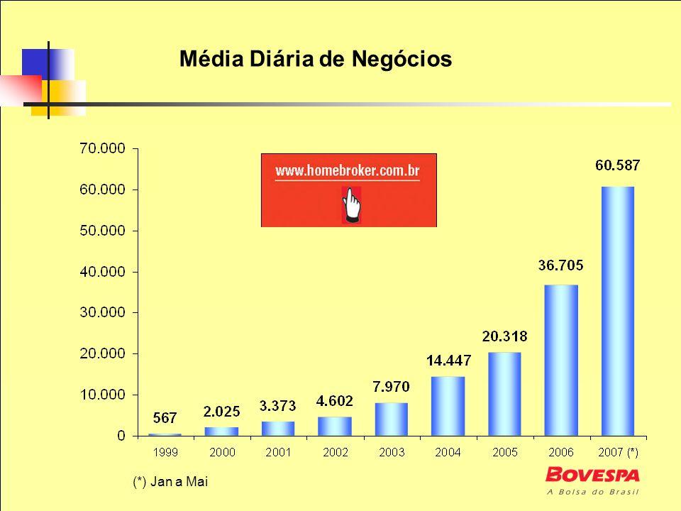Média Diária de Negócios (*) Jan a Mai