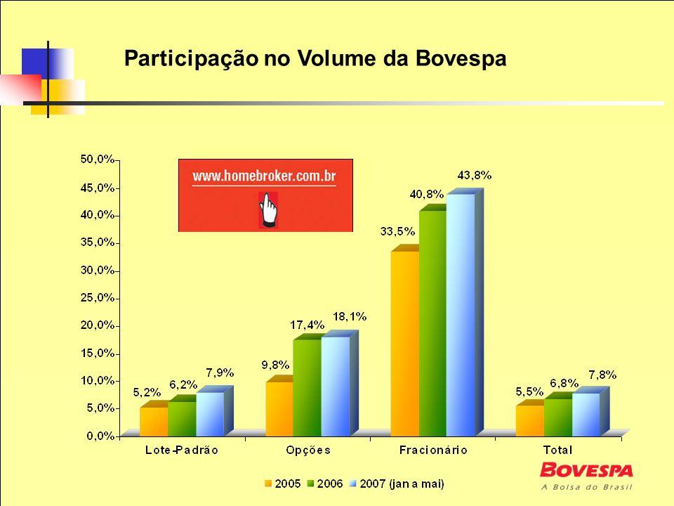 Participação no Volume da Bovespa