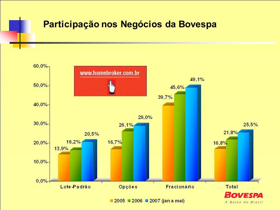 Participação nos Negócios da Bovespa