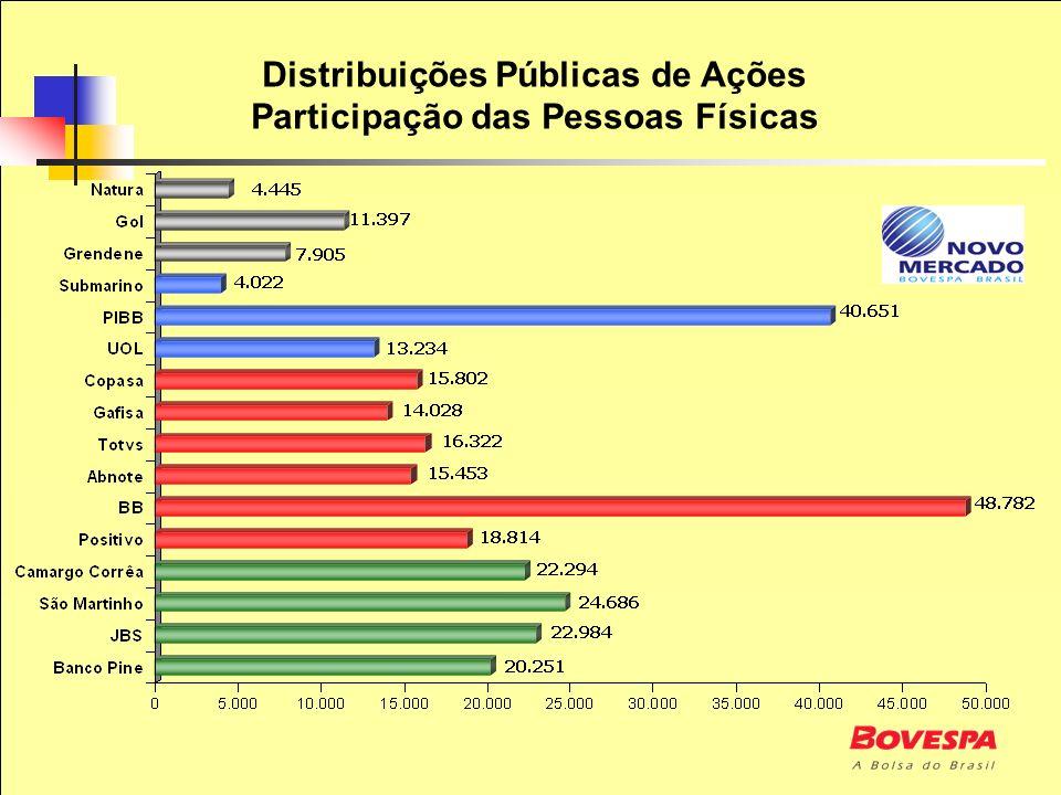 Distribuições Públicas de Ações Participação das Pessoas Físicas
