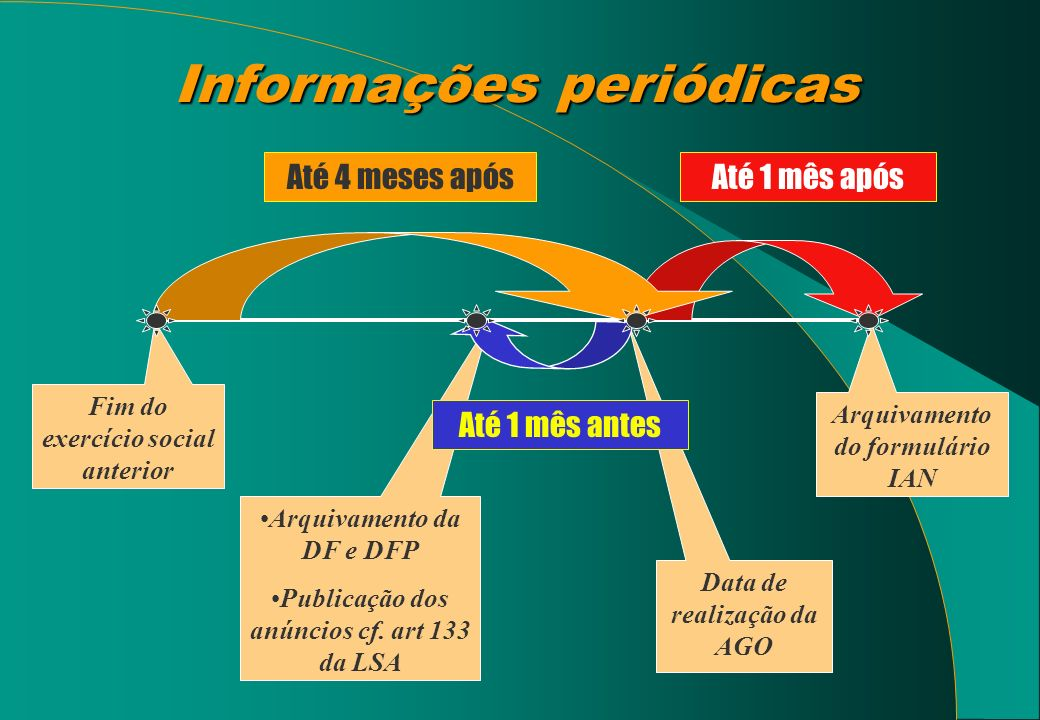 Informações periódicas Fim do exercício social anterior Arquivamento da DF e DFP Publicação dos anúncios cf. art 133 da LSA Data de realização da AGO