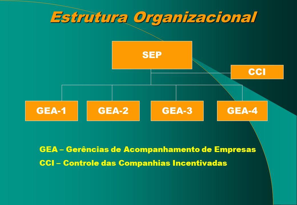Estrutura Organizacional GEA – Gerências de Acompanhamento de Empresas CCI – Controle das Companhias Incentivadas SEP GEA-2GEA-1GEA-3 CCI GEA-4