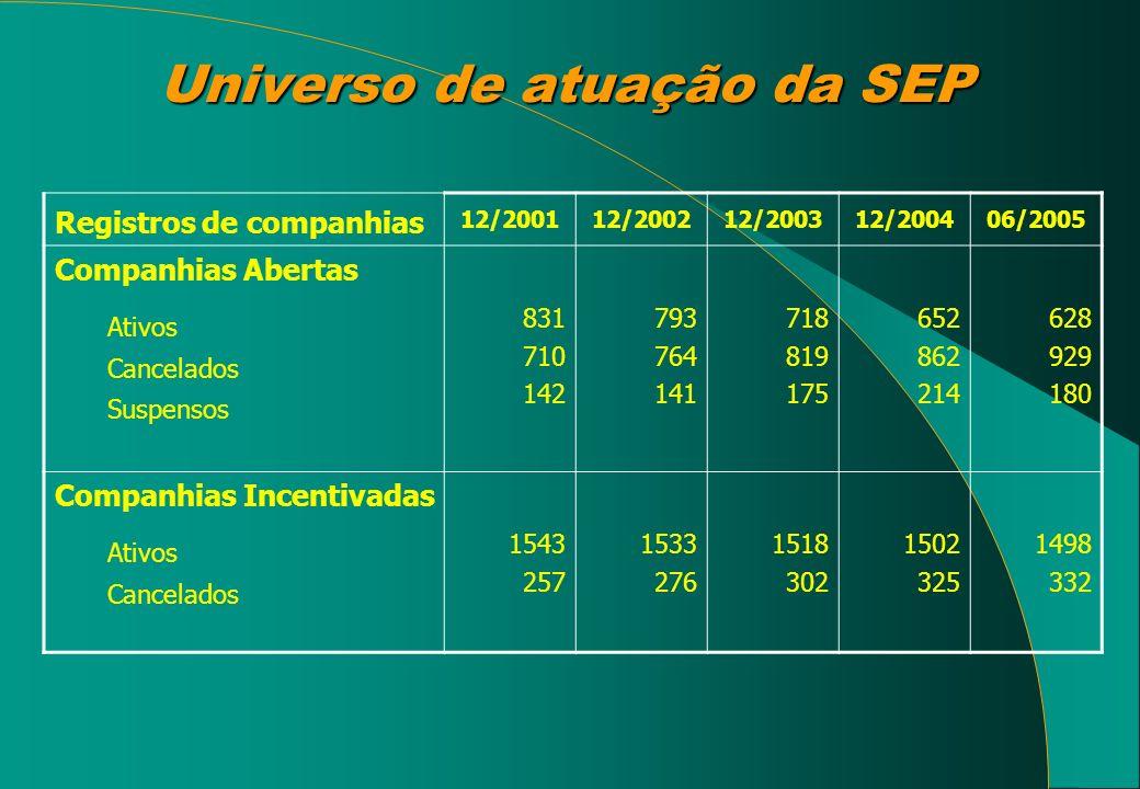 Universo de atuação da SEP Registros de companhias 12/200112/200212/200312/200406/2005 Companhias Abertas Ativos Cancelados Suspensos 831 710 142 793