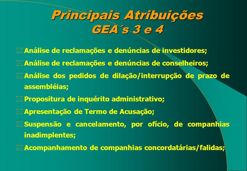 Principais Atribuições GEA´s 3 e 4 *Análise de reclamações e denúncias de investidores; *Análise de reclamações e denúncias de conselheiros; *Análise