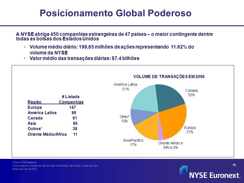 15 Posicionamento Global Poderoso Volume médio diário: 199,65 milhões de ações representando 11.62% do volume da NYSE Valor médio das transações diári