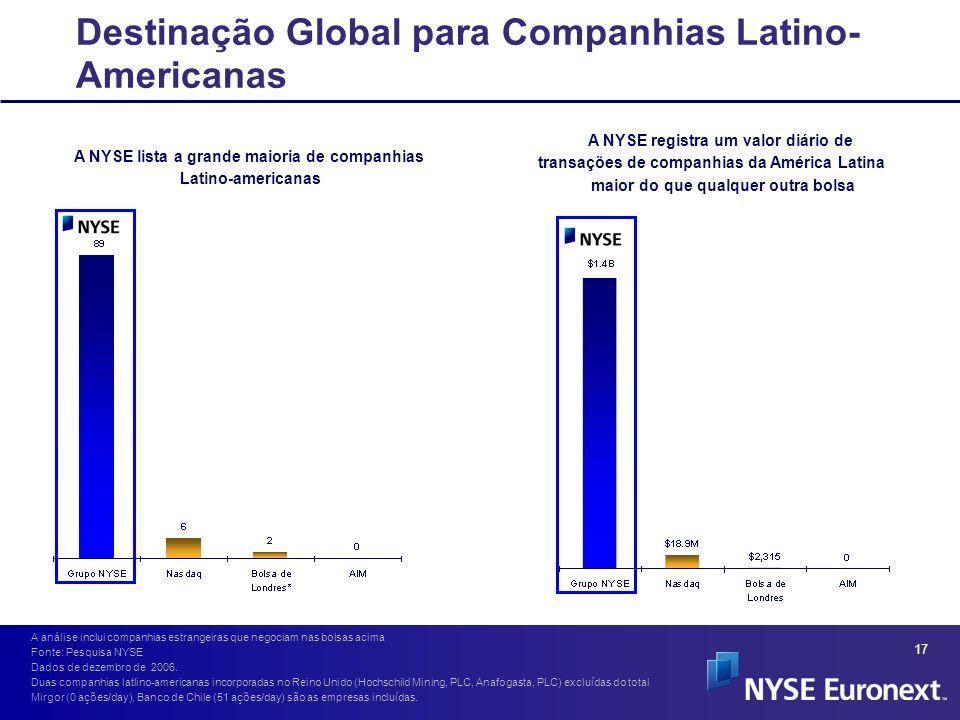17 A NYSE lista a grande maioria de companhias Latino-americanas Destinação Global para Companhias Latino- Americanas A NYSE registra um valor diário