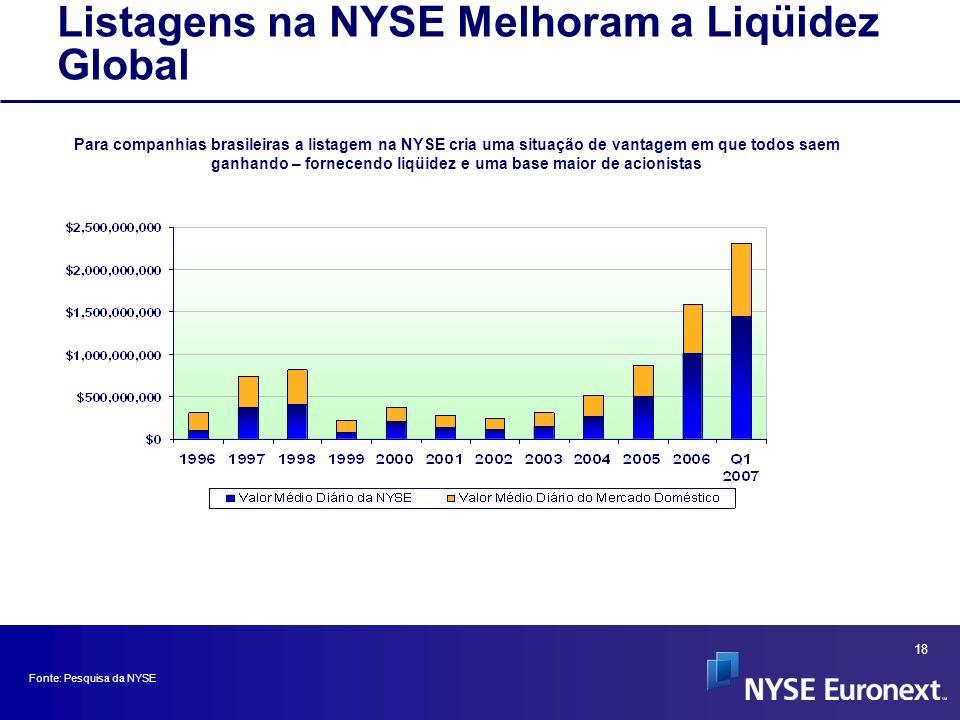 18 Fonte: Pesquisa da NYSE Listagens na NYSE Melhoram a Liqüidez Global Para companhias brasileiras a listagem na NYSE cria uma situação de vantagem e